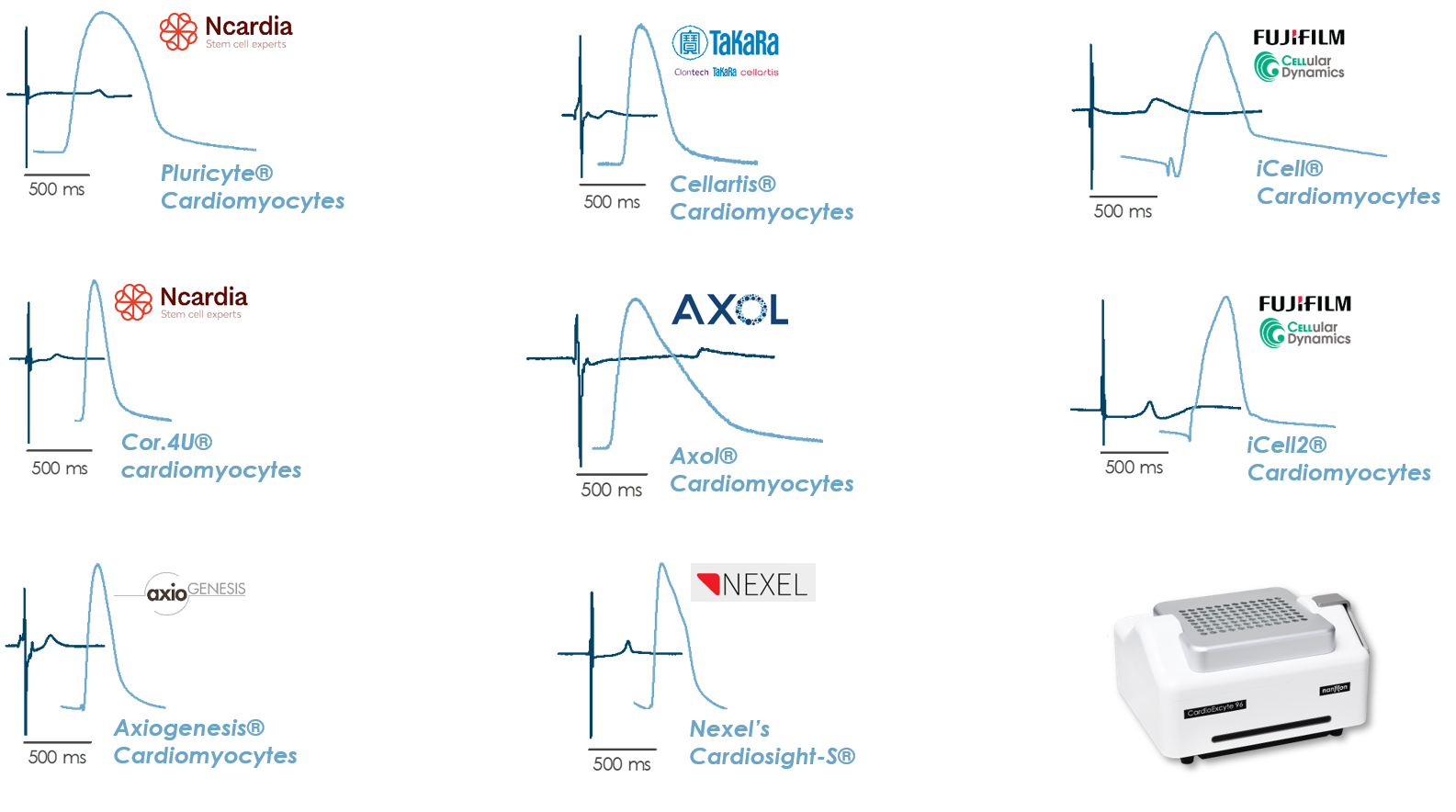 CardioExcyte different Providers updated
