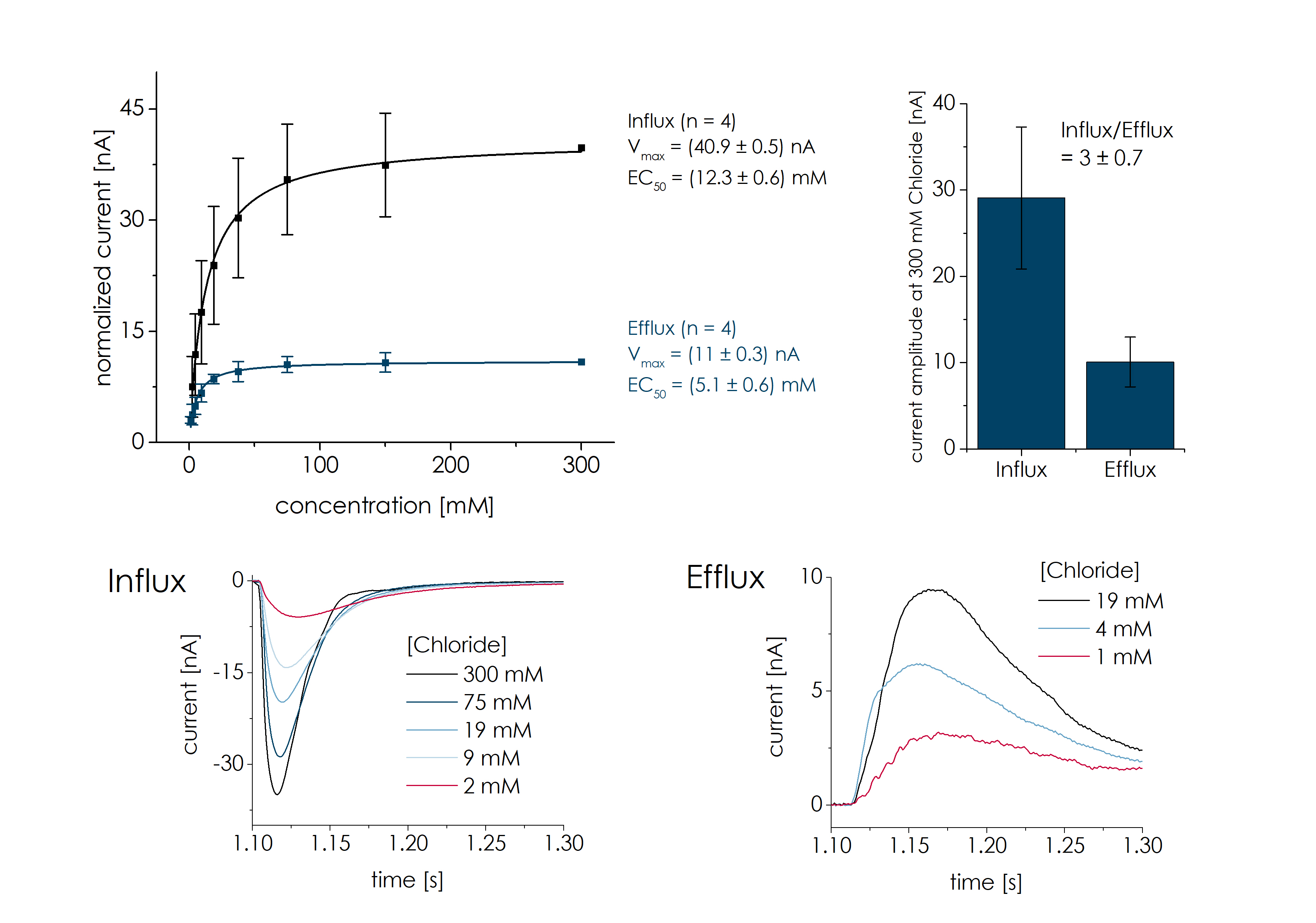 Clc Figure 2   EC50 Efflux vs Influx