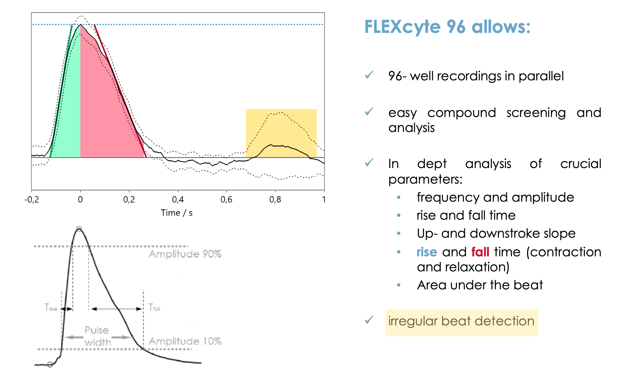 FLEXcyte 96 Analysis New